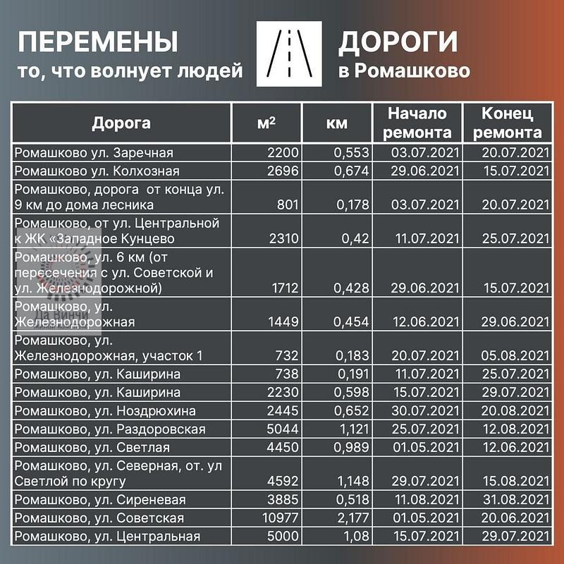 План ремонта дорог 2021 в Ромашково