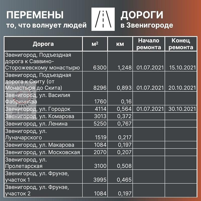 План ремонта дорог 2021 в Звенигороде